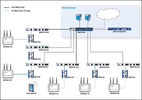 industrial network design