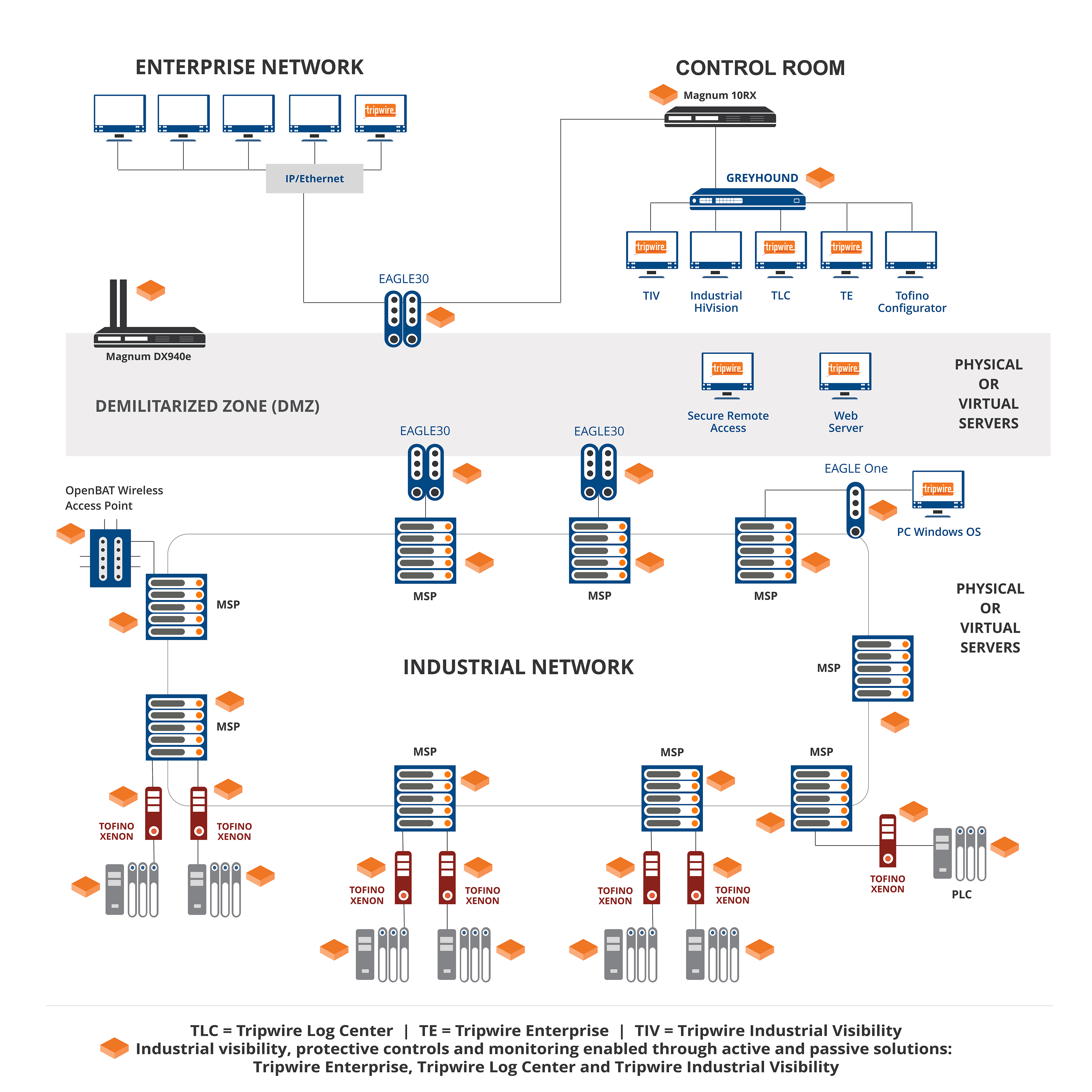 network security toolkit download