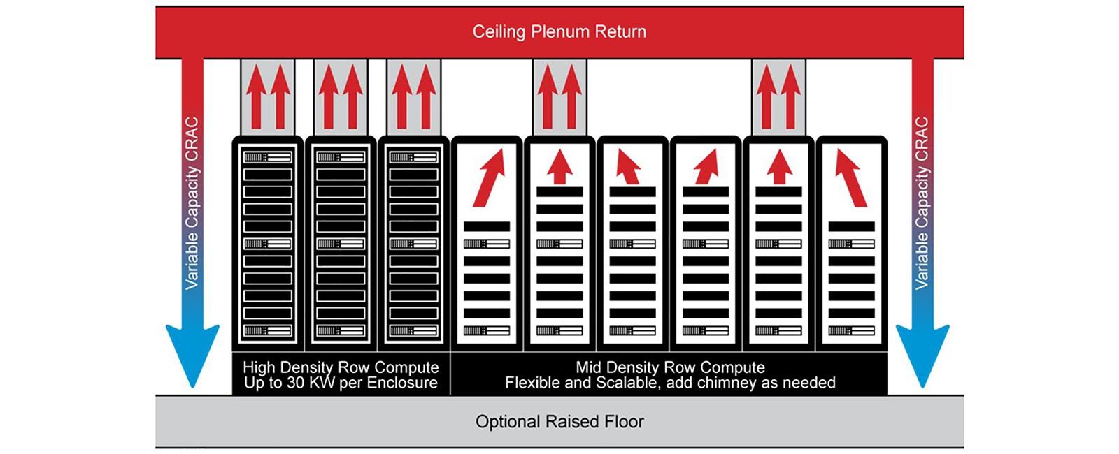 2 Rack-Level Data Center Cooling Strategies