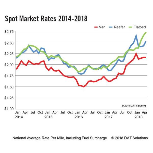 DAT-Spot-Rates-2014-2018