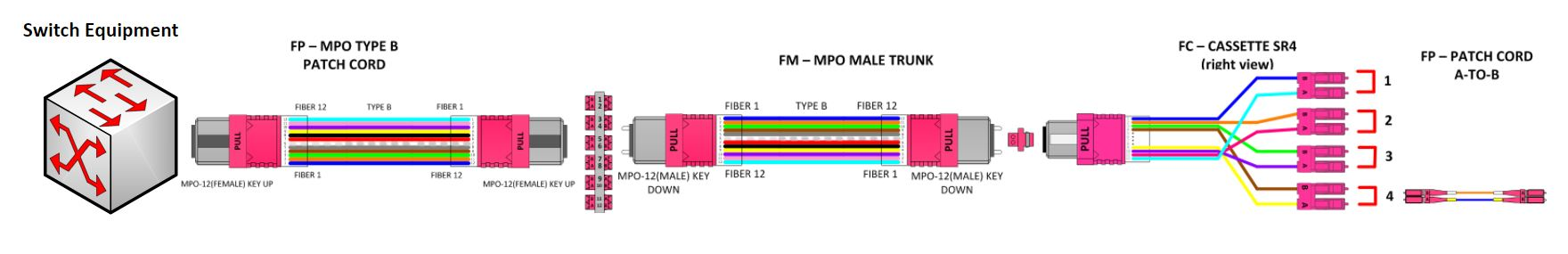 4 Basic How-To Rules of Fiber Polarity