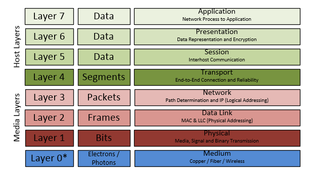 OSI Seven-Layer Model: Where Does Layer 0 Fit In?