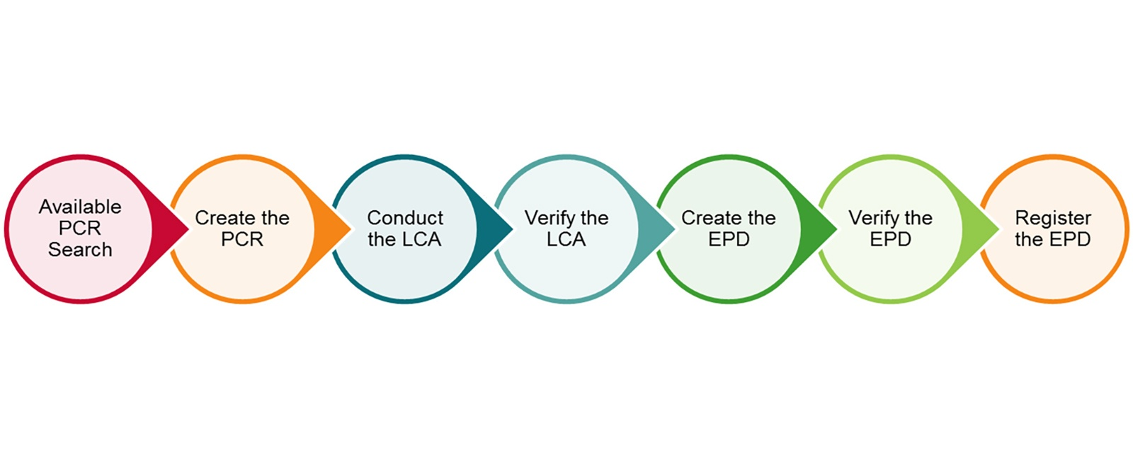 creating an epd: from product category rules to a leed v4 point