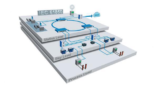 substation-levels.png