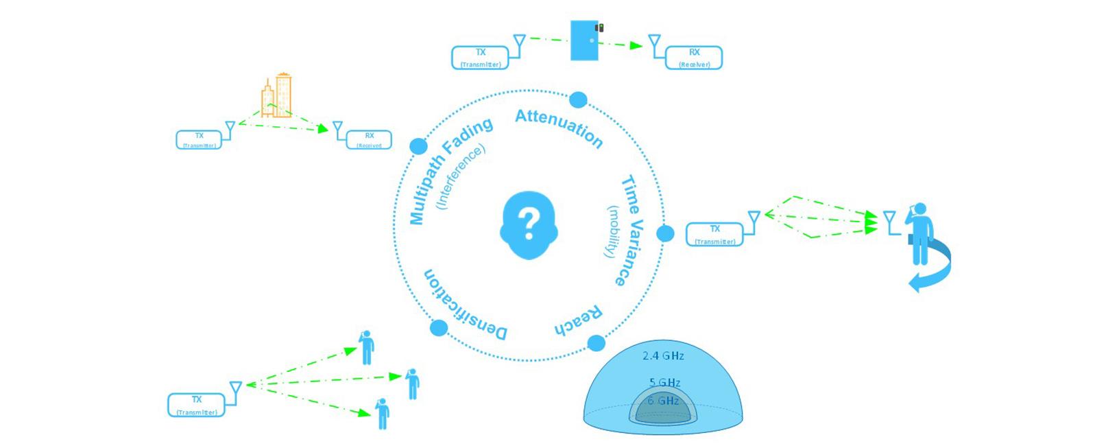 wireless challenges diagram