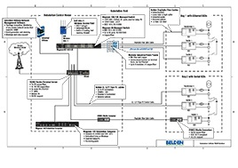 substation-cellular-wan-solution-drawings