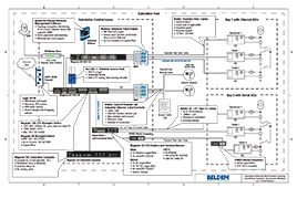 substation-ethernet-wan-solution-drawings