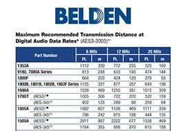 AES/EBU Distance Chart