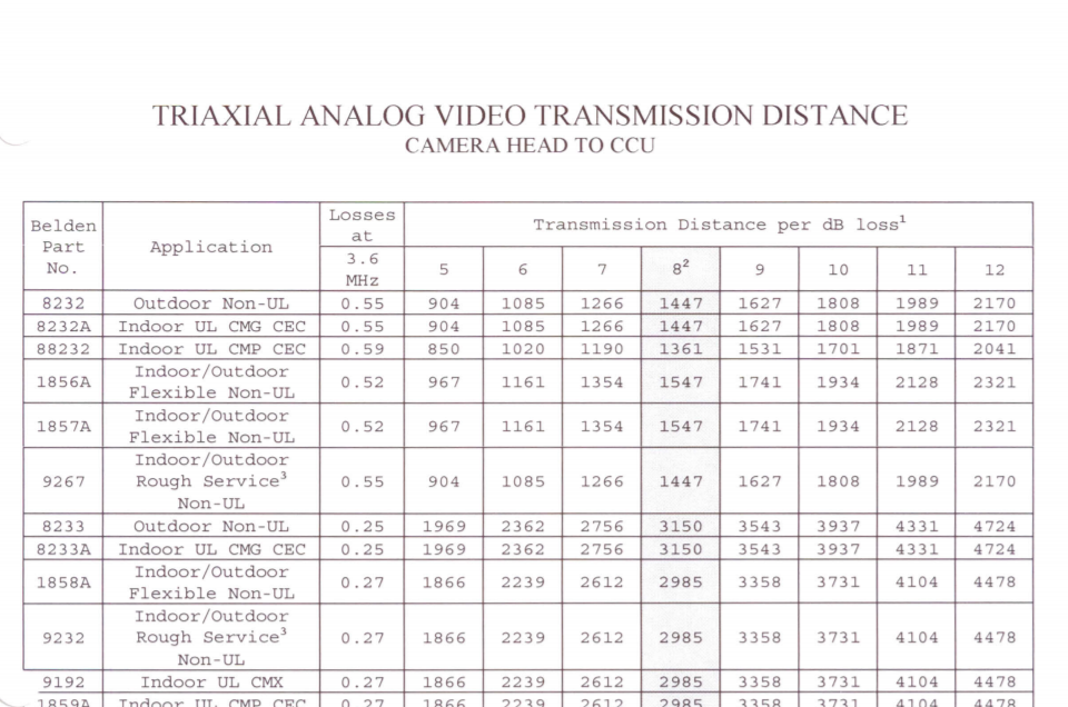Triaxial Analog Video Transmission Distance Chart