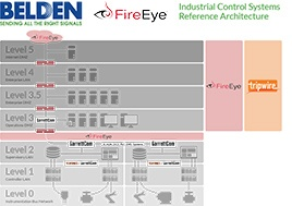 FireEye Industrial Control Systems Reference Architecture