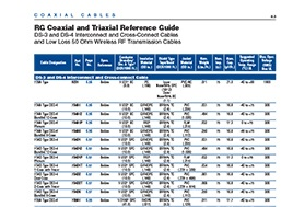 Rg Coaxial And Triaxial Reference Guide Product Bulletin