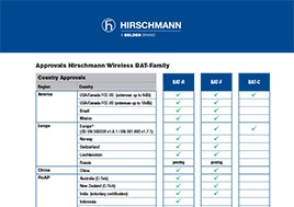 Approvals Hirschmann Wireless Bat Family Document